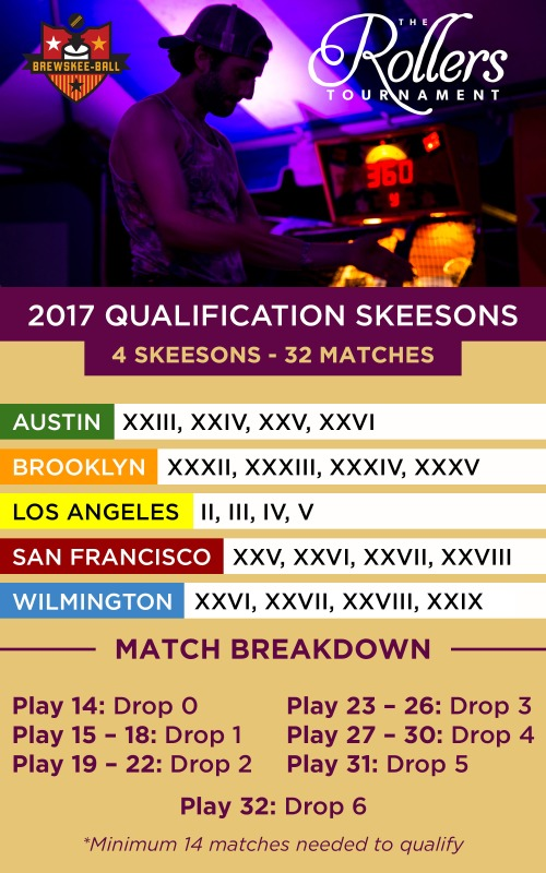 2017-Rollers-Qualification